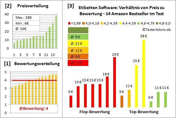 etiketten-software-test-bewertung Test Bewertung