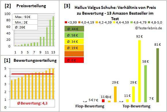 hallux-valgus-schuhe Test Bewertung