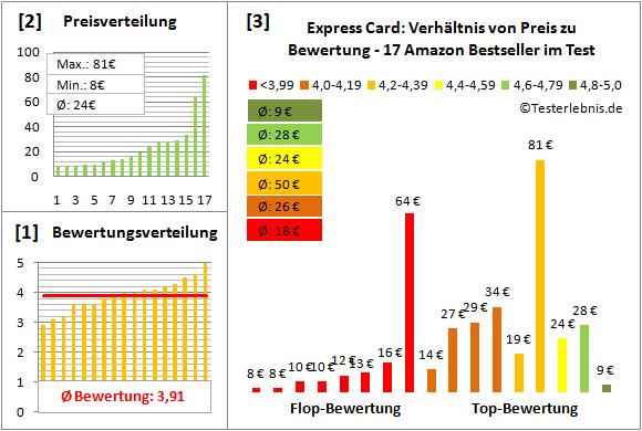 express-card-test-bewertung Test Bewertung