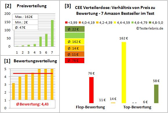 CEE-Verteilerdose Test Bewertung