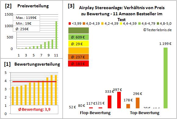 airplay-stereoanlage-test-bewertung Test Bewertung