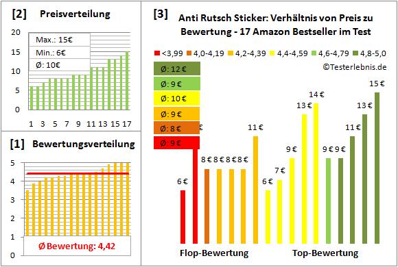 anti-rutsch-sticker Test Bewertung