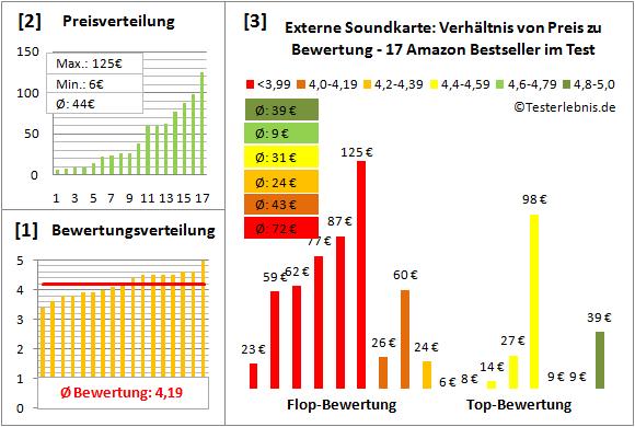 externe-soundkarte-test-bewertung Test Bewertung
