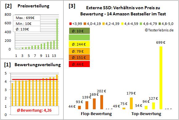 externe-ssd-test-bewertung Test Bewertung