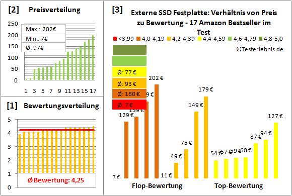 externe-ssd-festplatte-test-bewertung Test Bewertung