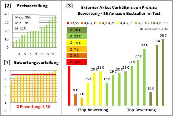 externer-akku-test-bewertung Test Bewertung