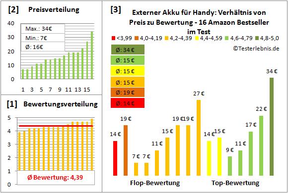 externer-akku-fuer-handy-test-bewertung Test Bewertung