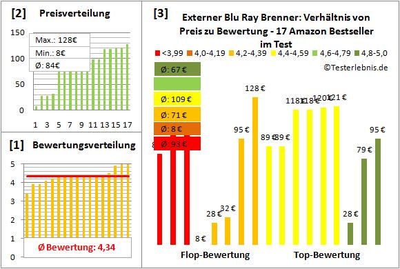 externer-blu-ray-brenner-test-bewertung Test Bewertung