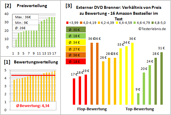 externer-dvd-brenner-test-bewertung Test Bewertung