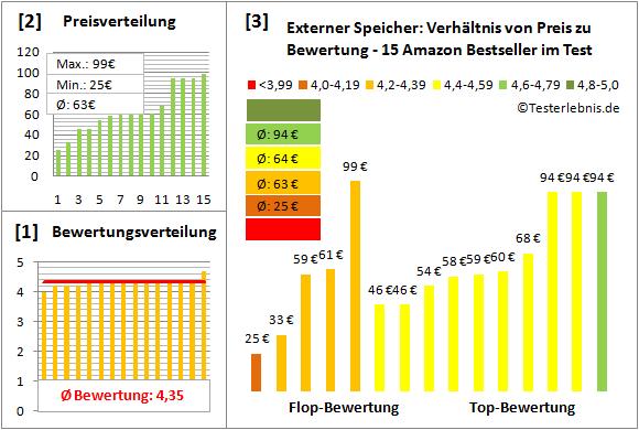 externer-speicher-test-bewertung Test Bewertung