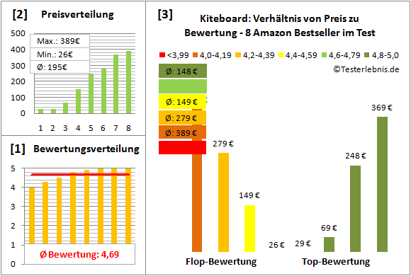 Kiteboard Test Bewertung