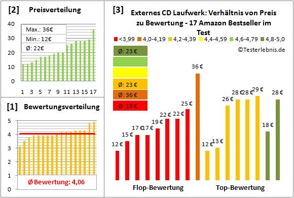 externes-cd-laufwerk-test-bewertung Test Bewertung