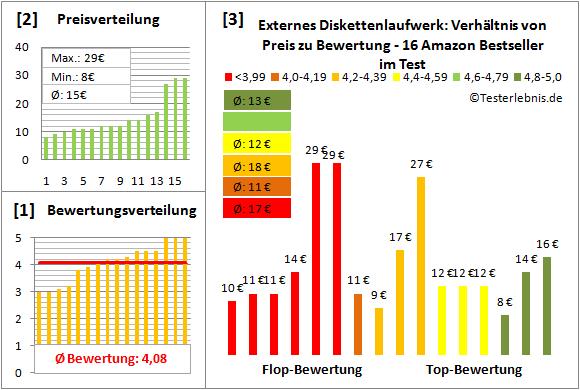 externes-diskettenlaufwerk-test-bewertung Test Bewertung