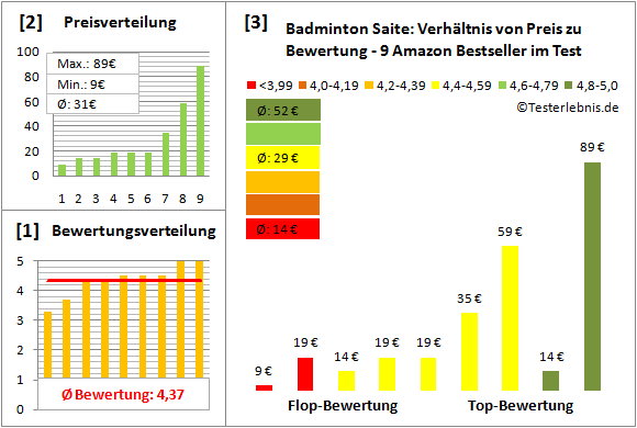 Badminton-Saite Test Bewertung