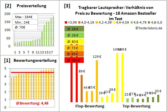 tragbarer-lautsprecher Test Bewertung