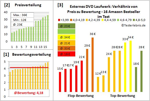 externes-dvd-laufwerk-test-bewertung Test Bewertung
