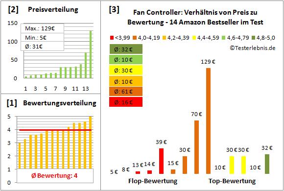 fan-controller-test-bewertung Test Bewertung