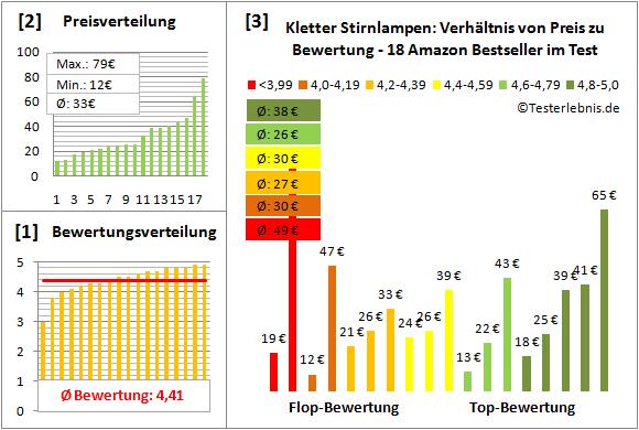 Kletter-Stirnlampen Test Bewertung