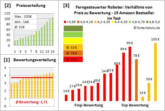 ferngesteuerter-roboter-test-bewertung Test Bewertung