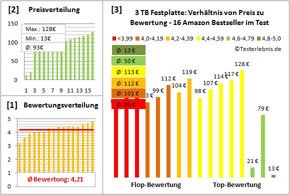 3-tb-festplatte-test-bewertung Test Bewertung