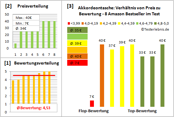 akkordeontasche-test-bewertung Test Bewertung