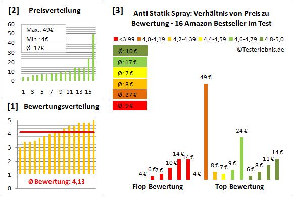 anti-statik-spray Test Bewertung