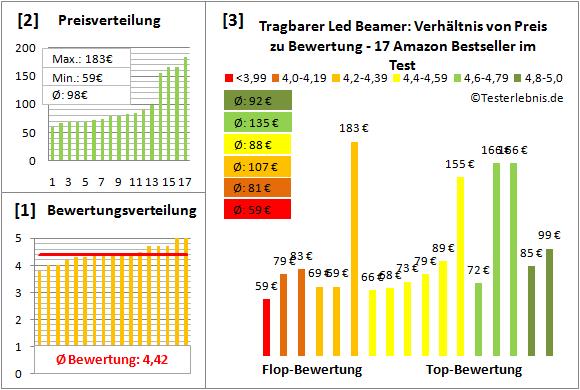 tragbarer-led-beamer Test Bewertung
