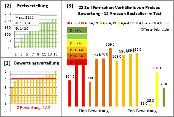 fernseher-22-zoll-test-bewertung Test Bewertung