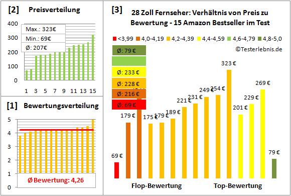 fernseher-28-zoll-test-bewertung Test Bewertung