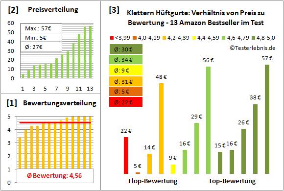 Klettern-Hueftgurte Test Bewertung