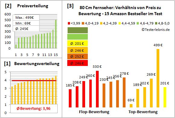fernseher-80-cm-test-bewertung Test Bewertung
