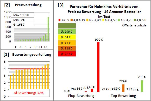 fernseher-fuer-heimkino-test-bewertung Test Bewertung