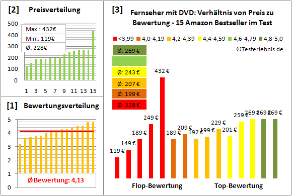 fernseher-mit-dvd-test-bewertung Test Bewertung