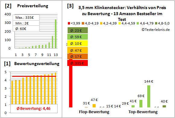 35-mm-klinkenstecker-test-bewertung Test Bewertung