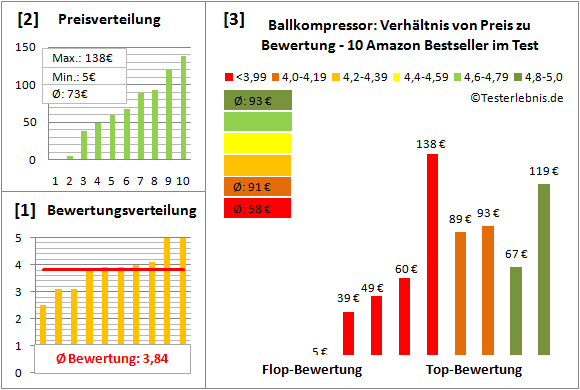 Ballkompressor Test Bewertung