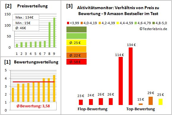 aktivitaetsmonitor-test-bewertung Test Bewertung
