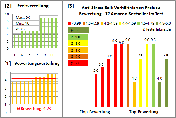 anti-stress-ball Test Bewertung
