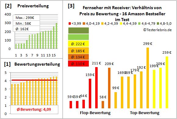 fernseher-mit-receiver-test-bewertung Test Bewertung