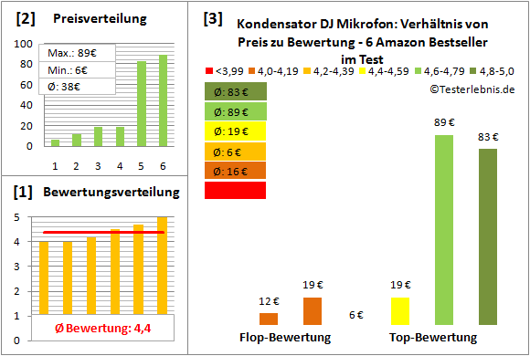 Kondensator-DJ-Mikrofon Test Bewertung