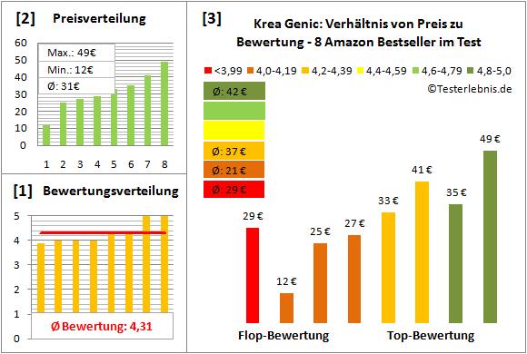 Krea-Genic Test Bewertung