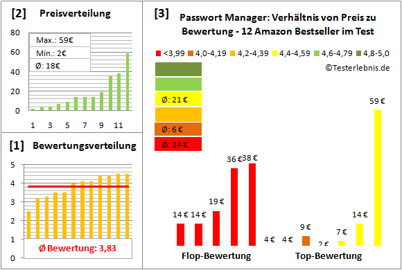 Passwort Manager Test
