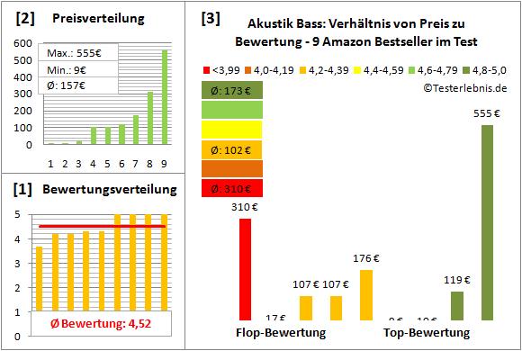 akustik-bass-test-bewertung Test Bewertung