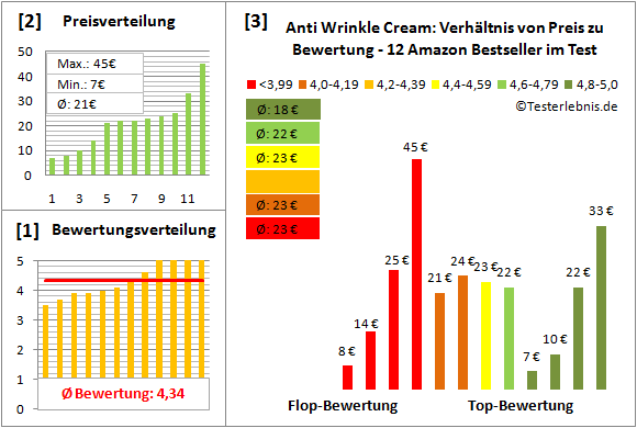 anti-wrinkle-cream Test Bewertung