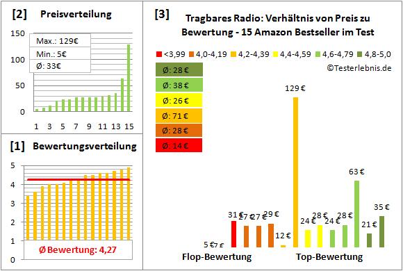 tragbares-radio Test Bewertung