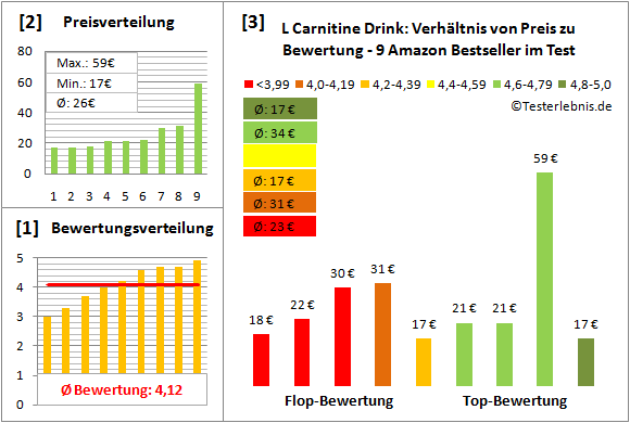 L-Carnitine-Drink Test Bewertung