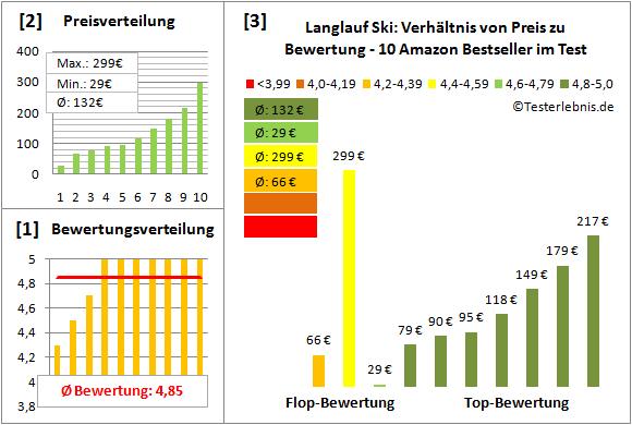 Langlauf-Ski Test Bewertung