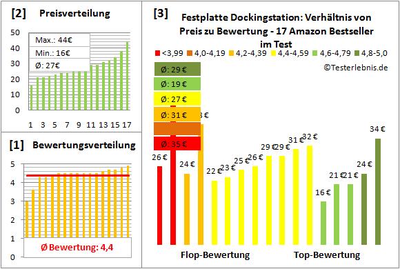 festplatte-dockingstation-test-bewertung Test Bewertung