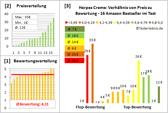 herpes-creme Test Bewertung