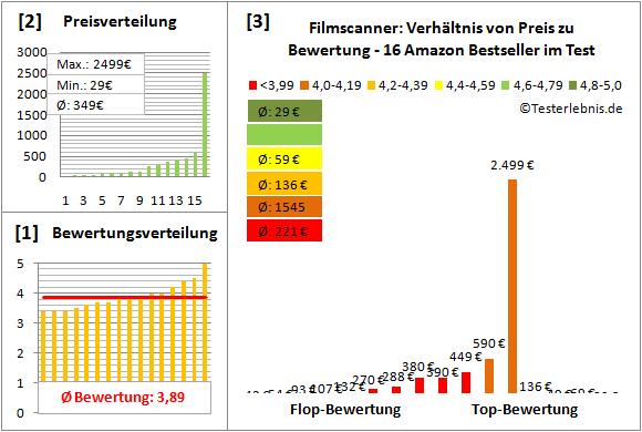 filmscanner-test-bewertung Test Bewertung