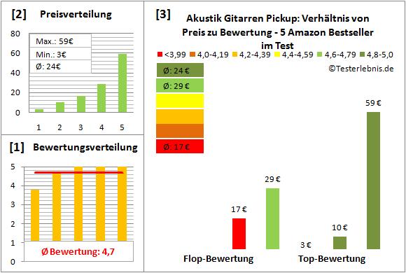 akustik-gitarren-pickup-test-bewertung Test Bewertung